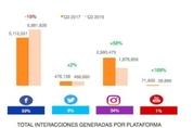 [EU 리포트] 스페인, 소매업체가 주목하는 소셜 네트워크는?
