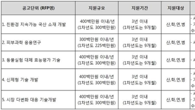 복지부, 올해 화장품 R&D사업 5개 분야 RFP목록 공모