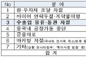 '코로나19' 극복 '수출입 물류 개선' 총력 지원