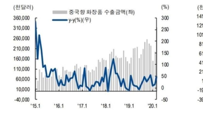 3월 화장품 수출, 중국발 월간 최대치 기록 '코로나19' 넘어 '회복세'