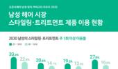남성 전용 트리트먼트 제품 '시장 기회 있다'