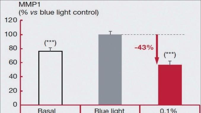 [최신연구] 바스프, 몽펠리에 락로즈 추출물 노화현상 완화 원료 'Ciste'M™'