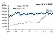 화장품업종지수, 3분기 실적부진 우려 주가약세 속 '소폭 상승'
