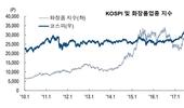 화장품업종지수, 차익실현 매물 출회 영향 '하락' 전환