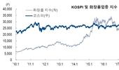 """""""코로나19 이후 실적 개선 기대"""" 화장품업종지수 상승세 지속"""