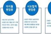 중국 신소비 트렌드 주도할 'Z세대' 세분화 마케팅 필요하다