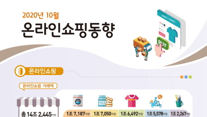 10월 화장품 온라인쇼핑 전년대비 소폭 성장