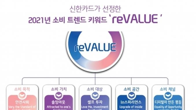 신한카드, 2021년 소비트렌드 'reVALUE(리밸류)' 선정