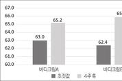 [신소재 신원료 소개] PoLevan S, 바이오 폴리머 '보습, 세포회복' 효과 기대