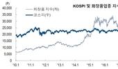 화장품업종지수, 전주대비 2.0 상승 '투자심리' 개선 '확산'