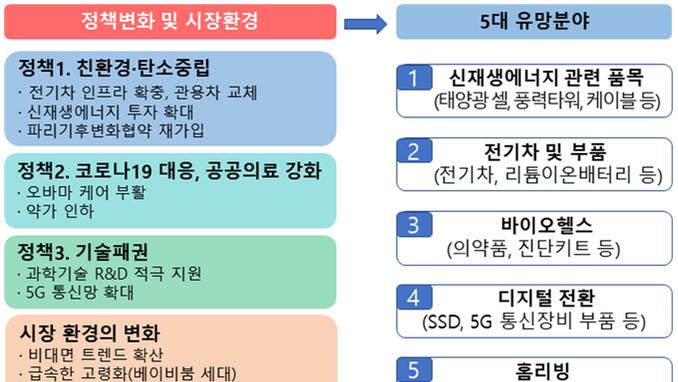 바이든 시대 5대 수출 유망분야 '신재생에너지, 전기차, 바이오헬스, 디지털전환, 홈리빙' 선정