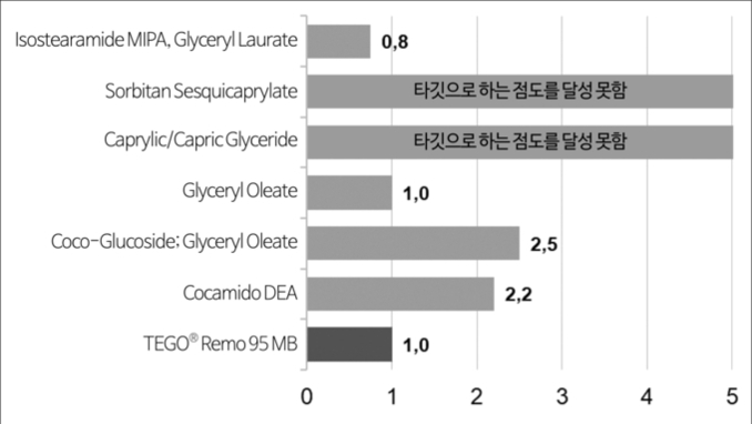 [신소재 신원료 소개] TEGO® Remo 95 MB, 피부 동일 지질 함유 다기능 소수성 점증제