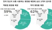 [일본 리포트] 일본 여성 70, 남성 메이크업 수용 2년만에 25 상승