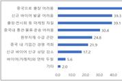 중국 수출기업 10곳 중 7곳 '출장' 문제해결 '절실하다'