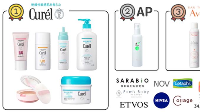 [일본 리포트] 일본, 아토피 화장품 브랜드 톱10 발표