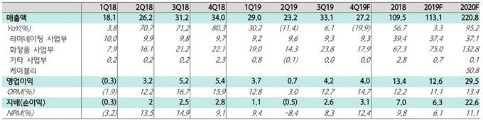 자료 : 브이티지엠피, 하나금융투자
